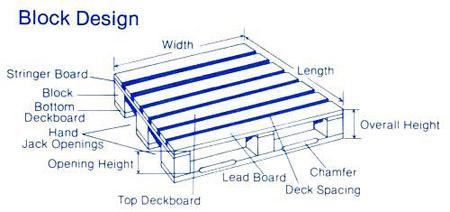 Block Pallet A Type Of With Blocks Between The Decks Or Beneath Top Deck