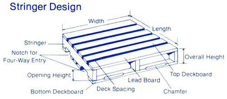 Stringerboard In Block Pallets The Continuous Solid Board Member Extending For Full Length Of Pallet Perpendicular To Deckboard And Placed